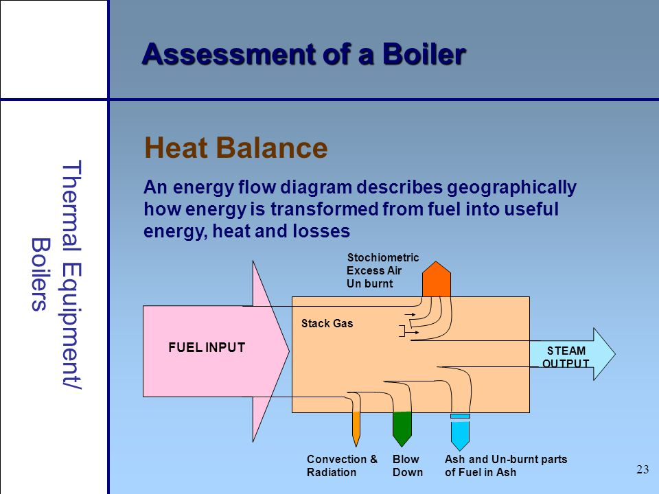 23 Assessment of a Boiler Heat Balance An energy flow diagram describes geographically how energy is transformed from fuel into useful energy, heat an
