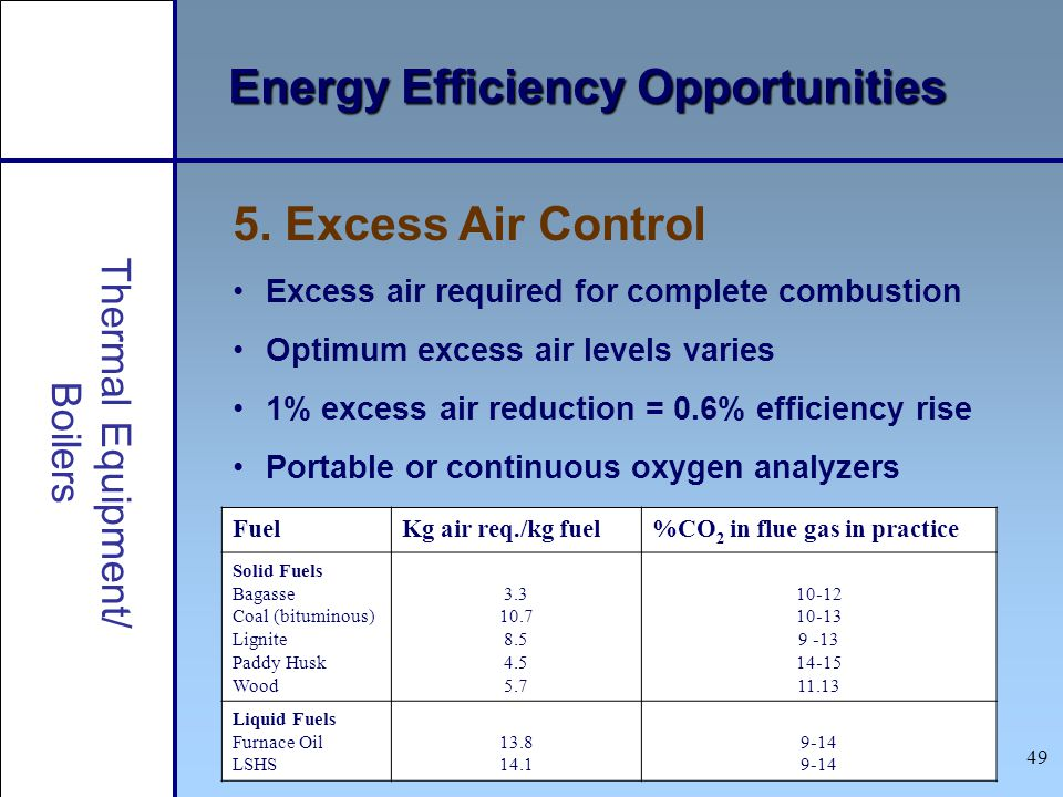 49 Thermal Equipment/ Boilers Energy Efficiency Opportunities 5. Excess Air Control Excess air required for complete combustion Optimum excess air lev