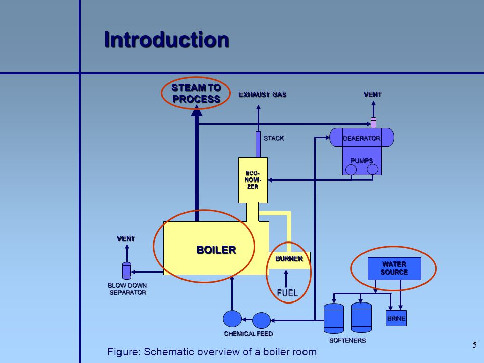 26 Assessment of a Boiler Boiler Efficiency Thermal efficiency: % of (heat) energy input that is effectively useful in the generated steam BOILER EFFICENCY CALCULATION 1)DIRECT METHOD:2) INDIRECT METHOD: The efficiency is the different between losses and energy input The energy gain of the working fluid (water and steam) is compared with the energy content of the boiler fuel.
