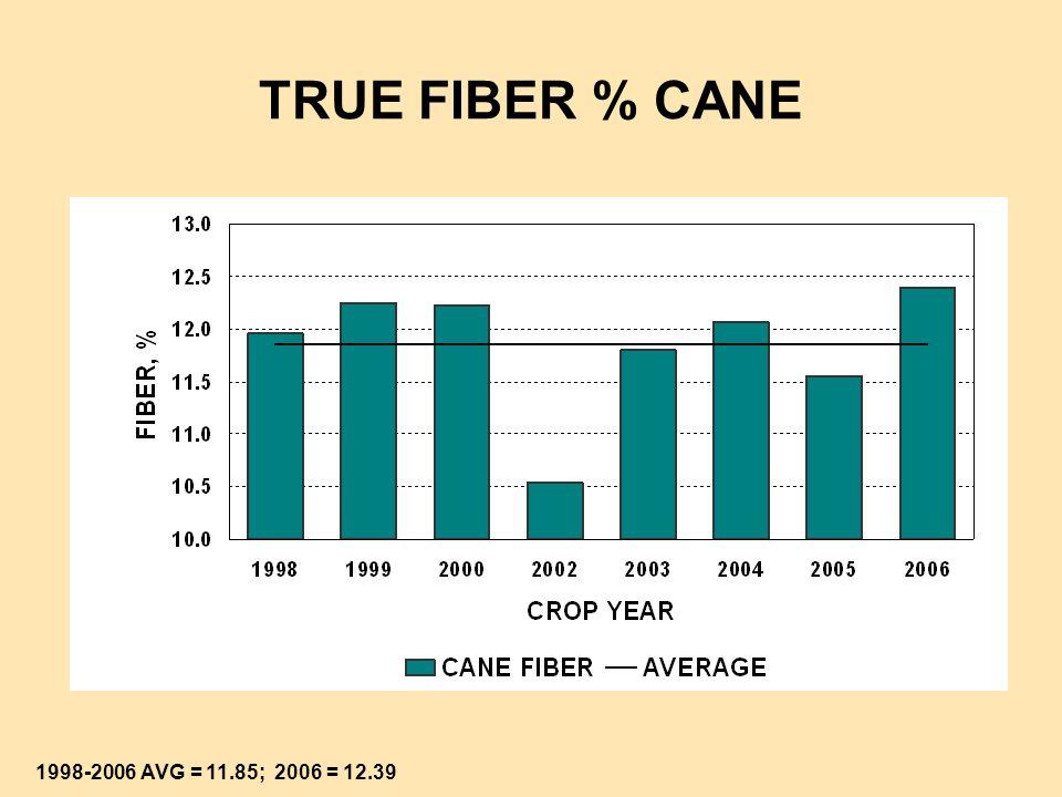 TRUE FIBER % PREPARED CANE 2005 & 2006 CROPS; AVG = 11.88