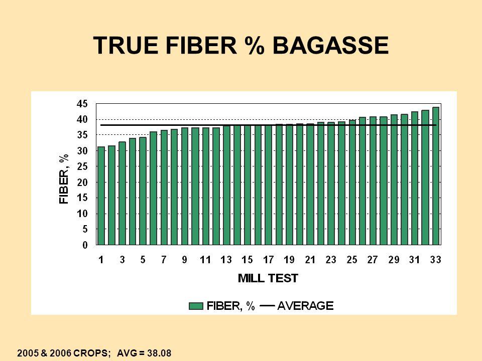 DRY FIBER (BAGACILLO) % MIXED JUICE 2005 CROP; AVG = 0.39