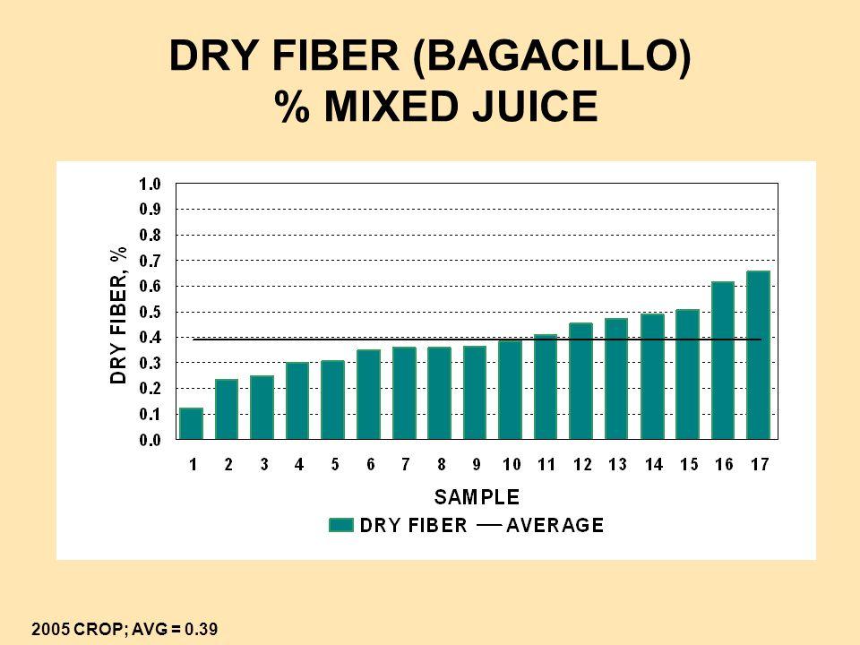 BAGASSE % CANE 2005 & 2006 MILL TEST DATA; AVG = 31.41 VS 28.77