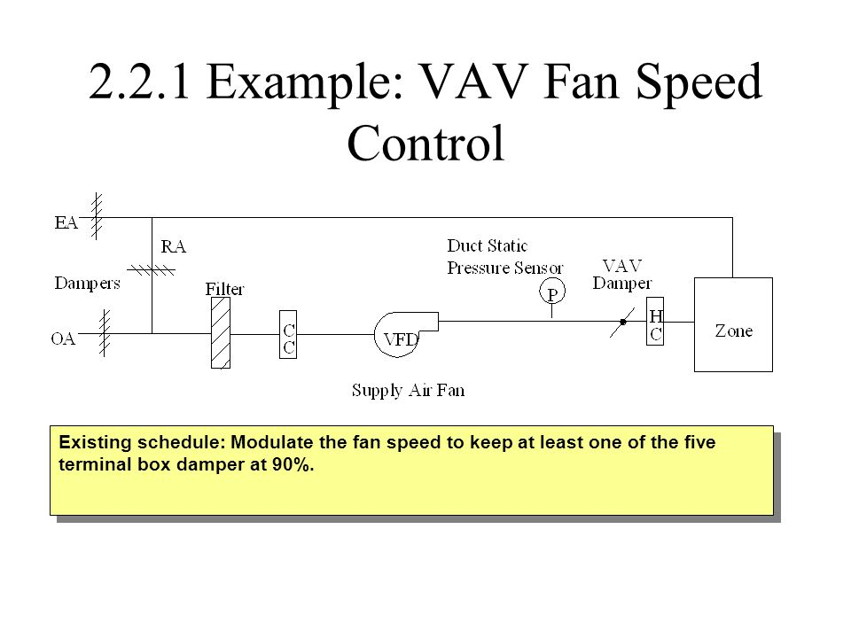 2.2.1 Example: VAV Fan Speed Control Existing schedule: Modulate the fan speed to keep at least one of the five terminal box damper at 90%.