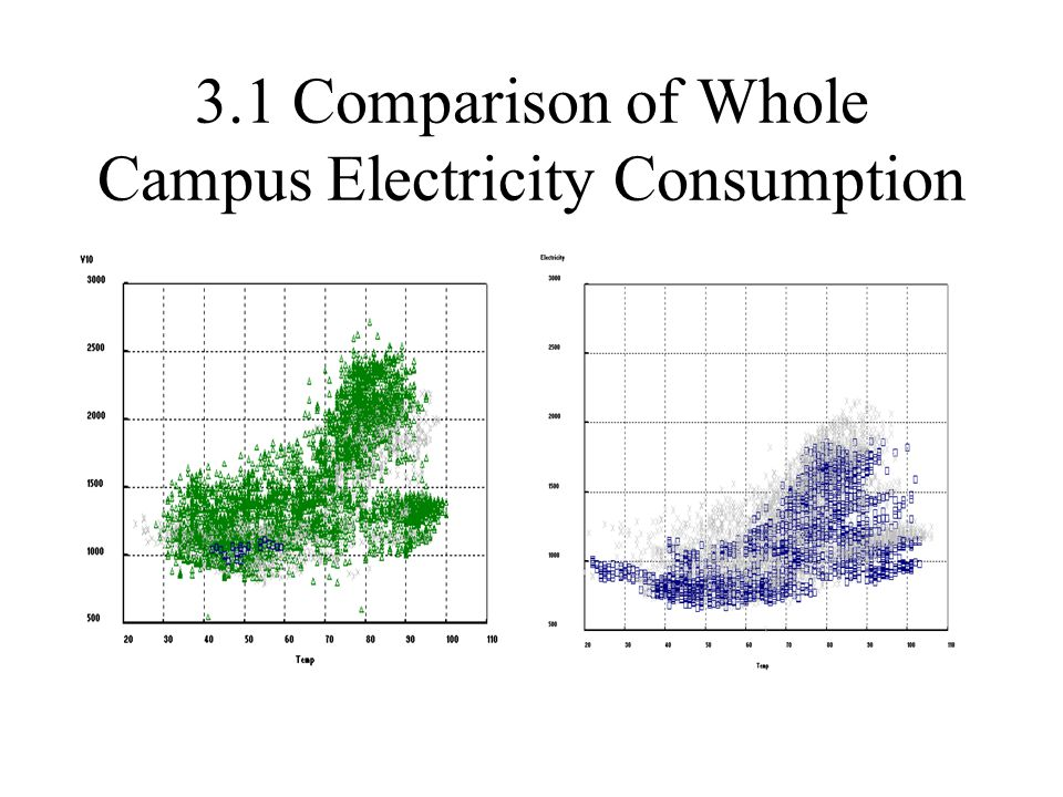 3.1 Comparison of Whole Campus Electricity Consumption