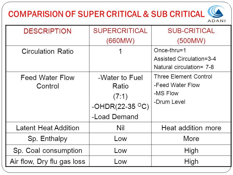 COMPARISION OF SUPER CRITICAL & SUB CRITICAL DESCRIPTION SUPERCRITICAL (660MW) SUB-CRITICAL (500MW) Circulation Ratio1 Once-thru=1 Assisted Circulatio