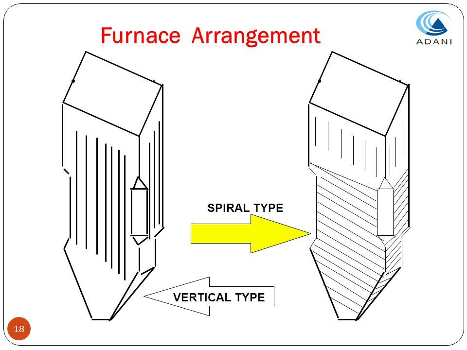 18 Furnace Arrangement VERTICAL TYPE SPIRAL TYPE