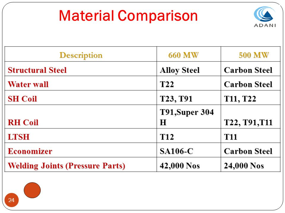 24 Material Comparison Description 660 MW 660 MW 500 MW 500 MW Structural Steel Alloy Steel Carbon Steel Water wall T22 Carbon Steel SH Coil T23, T91