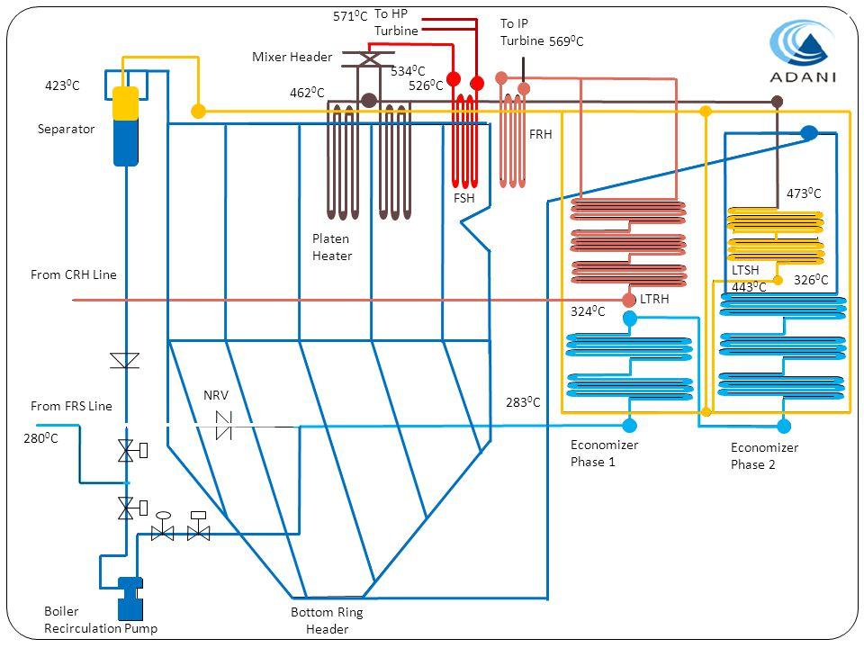 From CRH Line From FRS Line Boiler Recirculation Pump Economizer Phase 1 Economizer Phase 2 LTRH LTSH 443 0 C FRH Platen Heater Mixer Header FSH To HP