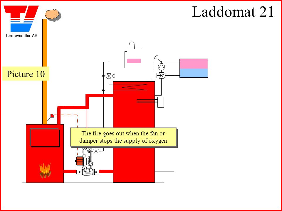 Termoventiler AB Laddomat 21 The fire goes out when the fan or damper stops the supply of oxygen The fire goes out when the fan or damper stops the su