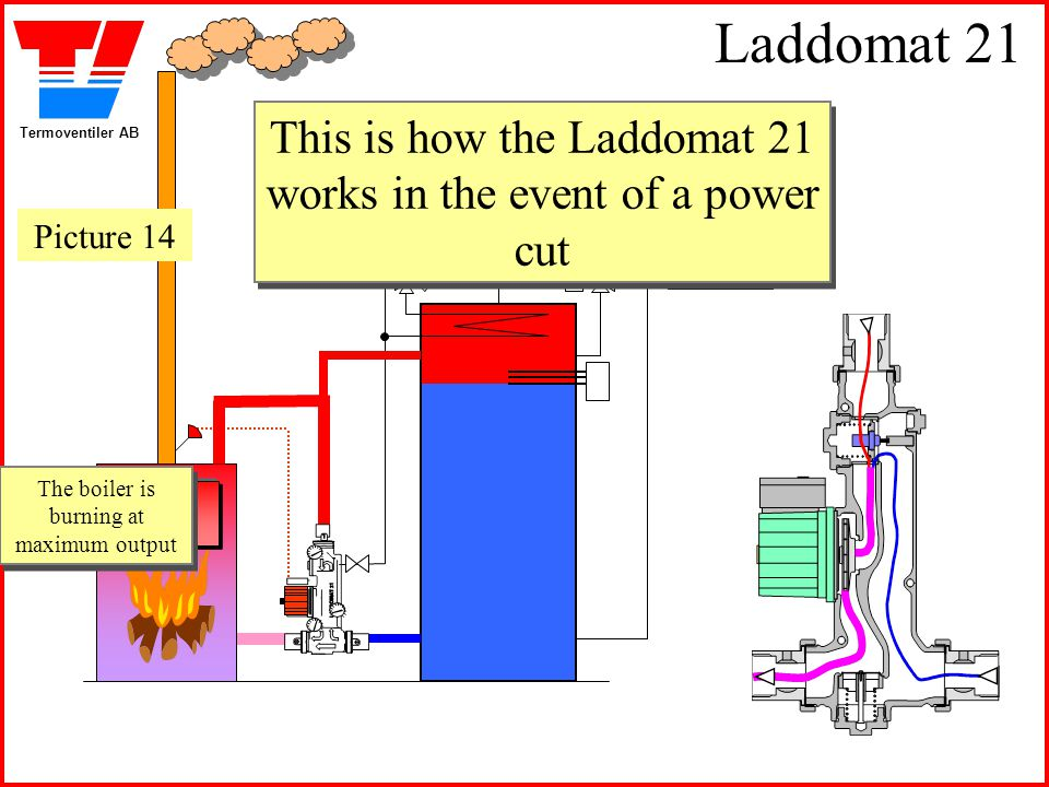 Termoventiler AB Laddomat 21 This is how the Laddomat 21 works in the event of a power cut This is how the Laddomat 21 works in the event of a power c