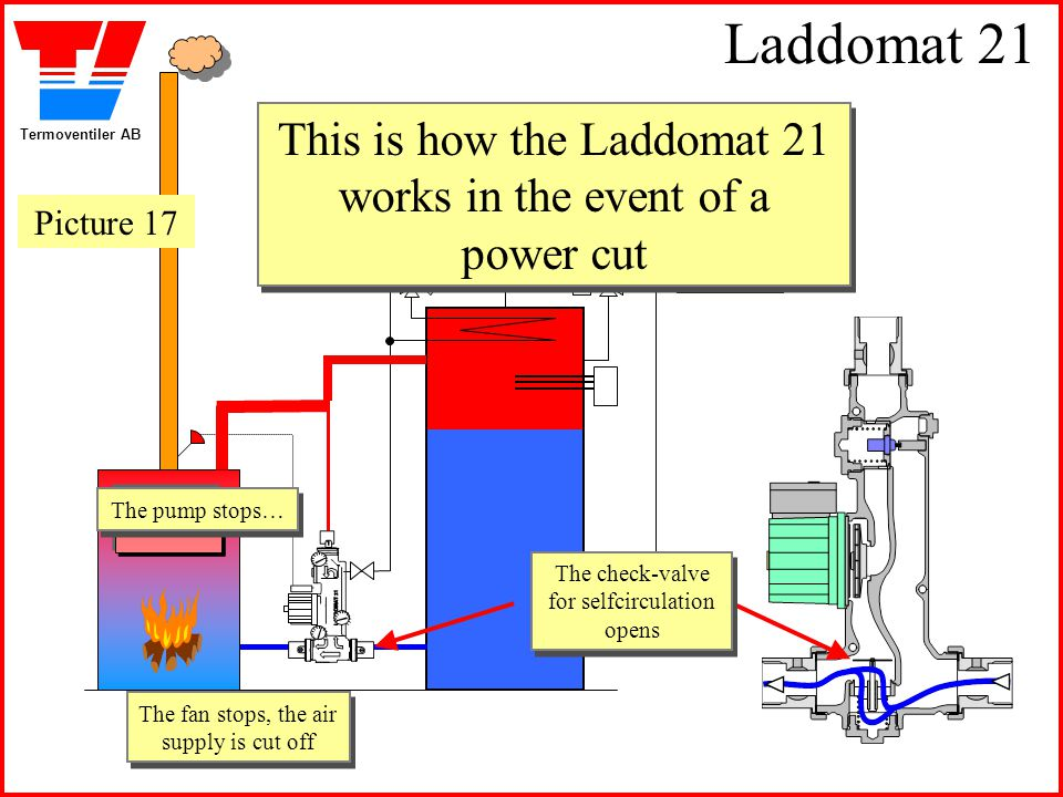 Termoventiler AB Laddomat 21 This is how the Laddomat 21 works in the event of a power cut The pump stops… The pump stops… The fan stops, the air supp