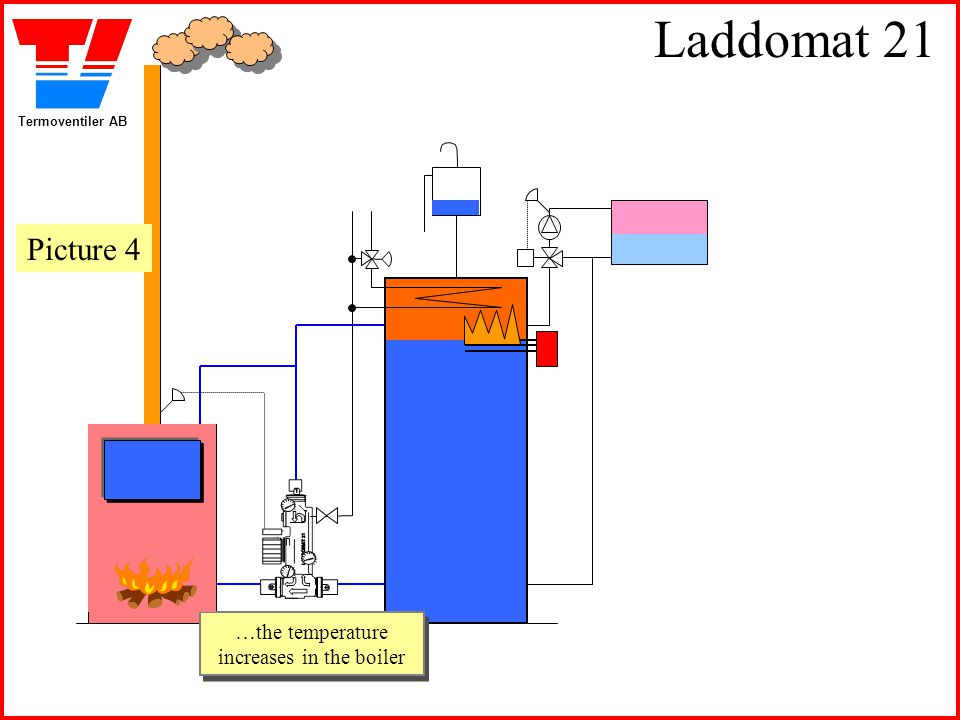Termoventiler AB Laddomat 21 …the temperature increases in the boiler …the temperature increases in the boiler Picture 4