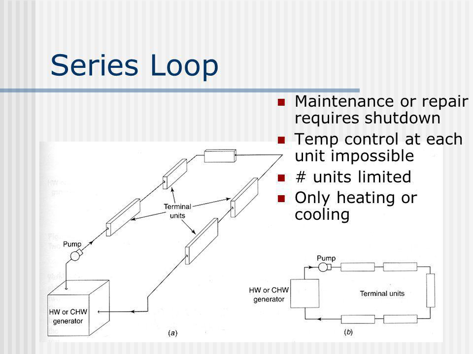 Series Loop Maintenance or repair requires shutdown Temp control at each unit impossible # units limited Only heating or cooling