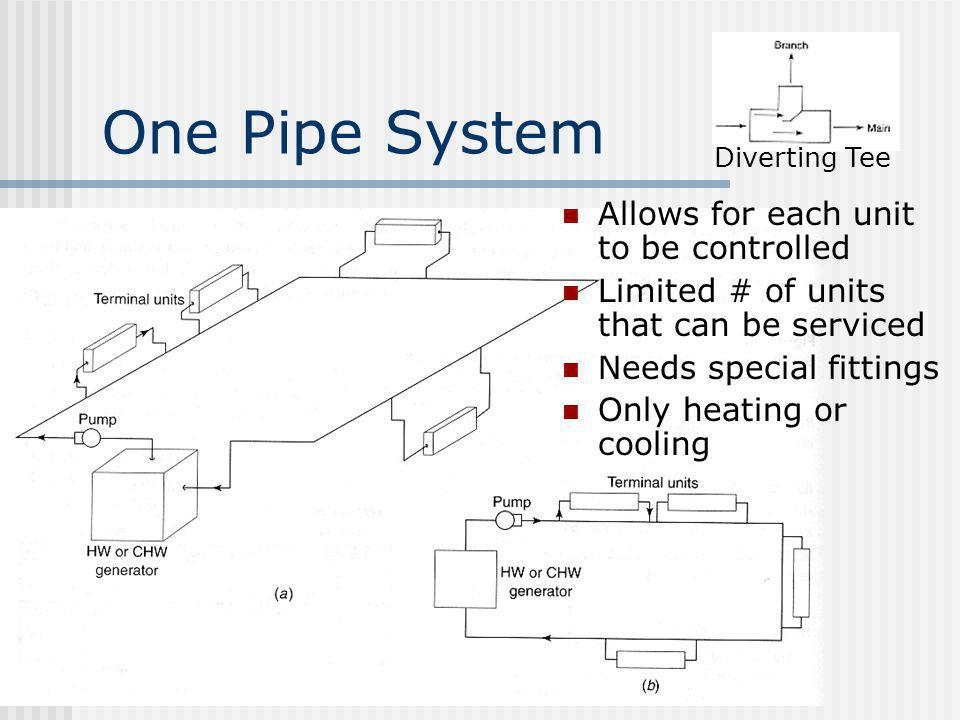 One Pipe System Allows for each unit to be controlled Limited # of units that can be serviced Needs special fittings Only heating or cooling Diverting