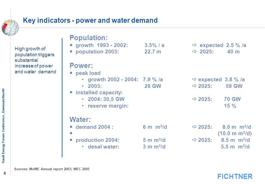 FICHTNER Saudi Energy Forum Conference, Dammam Nov06 4 Population: growth 1993 - 2002: 3.5% / a expected 2.5 % /a population 2003: 22.7 m 2025: 40 m P