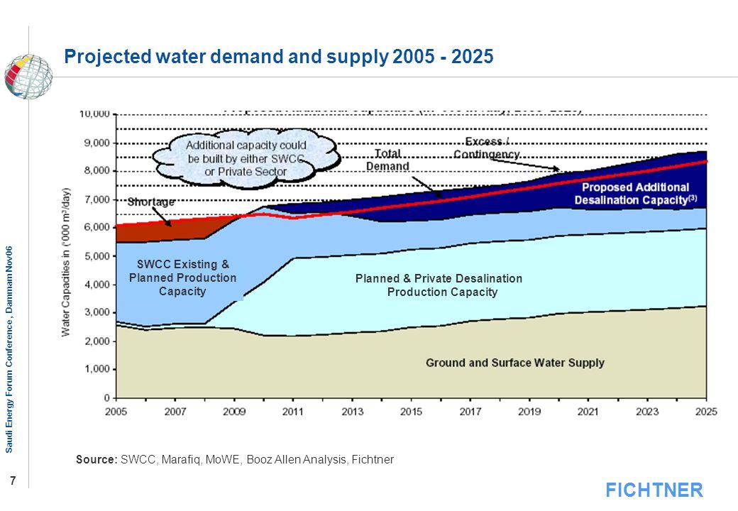 FICHTNER Saudi Energy Forum Conference, Dammam Nov06 7 Projected water demand and supply 2005 - 2025 Source: SWCC, Marafiq, MoWE, Booz Allen Analysis,
