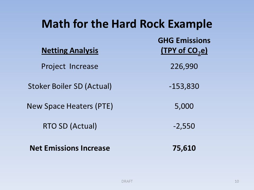 Math for the Hard Rock Example DRAFT10 Netting Analysis GHG Emissions (TPY of CO 2 e) Project Increase226,990 Stoker Boiler SD (Actual)-153,830 New Space Heaters (PTE)5,000 RTO SD (Actual)-2,550 Net Emissions Increase75,610
