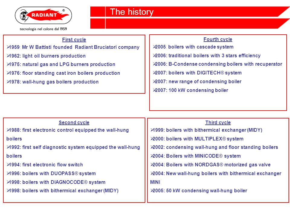 First cycle 1959: Mr W Battisti founded Radiant Bruciatori company 1962: light oil burners production 1975: natural gas and LPG burners production 1976: floor standing cast iron boilers production 1978: wall-hung gas boilers production The history Second cycle 1988: first electronic control equipped the wall-hung boilers 1992: first self diagnostic system equipped the wall-hung boilers 1994: first electronic flow switch 1996: boilers with DUOPASS® system 1998: boilers with DIAGNOCODE® system 1998: boilers with bithermical exchanger (MIDY) Third cycle 1999: boilers with bithermical exchanger (MIDY) 2000: boilers with MULTIPLEX® system 2002: condensing wall-hung and floor standing boilers 2004: Boilers with MINICODE® system 2004: Boilers with NORDGAS® motorized gas valve 2004: New wall-hung boilers with bithermical exchanger MINI 2005: 50 kW condensing wall-hung boiler Fourth cycle 2005: boilers with cascade system 2006: traditional boilers with 3 stars efficiency 2006: B-Condense condensing boilers with recuperator 2007: boilers with DIGITECH® system 2007: new range of condensing boiler 2007: 100 kW condensing boiler