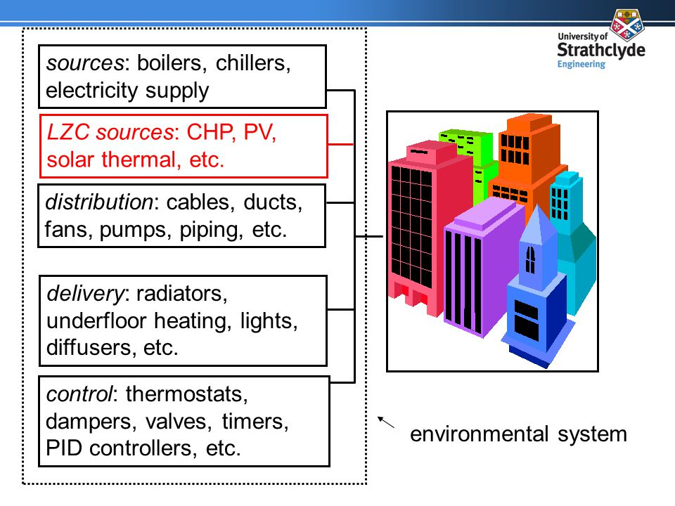 distribution: cables, ducts, fans, pumps, piping, etc.