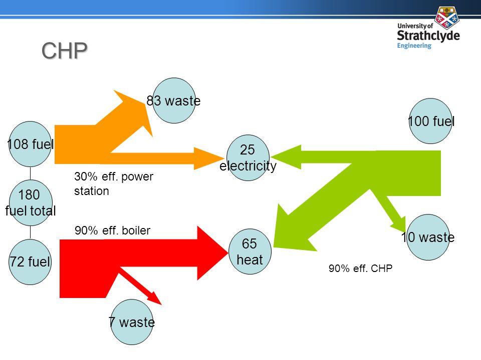 CHP 25 electricity 65 heat 100 fuel 7 waste 72 fuel 83 waste 108 fuel 180 fuel total 90% eff.
