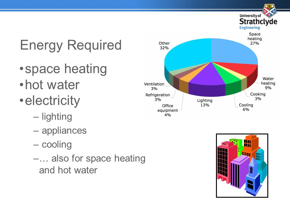 space heating hot water electricity – lighting – appliances – cooling –… also for space heating and hot water Energy Required