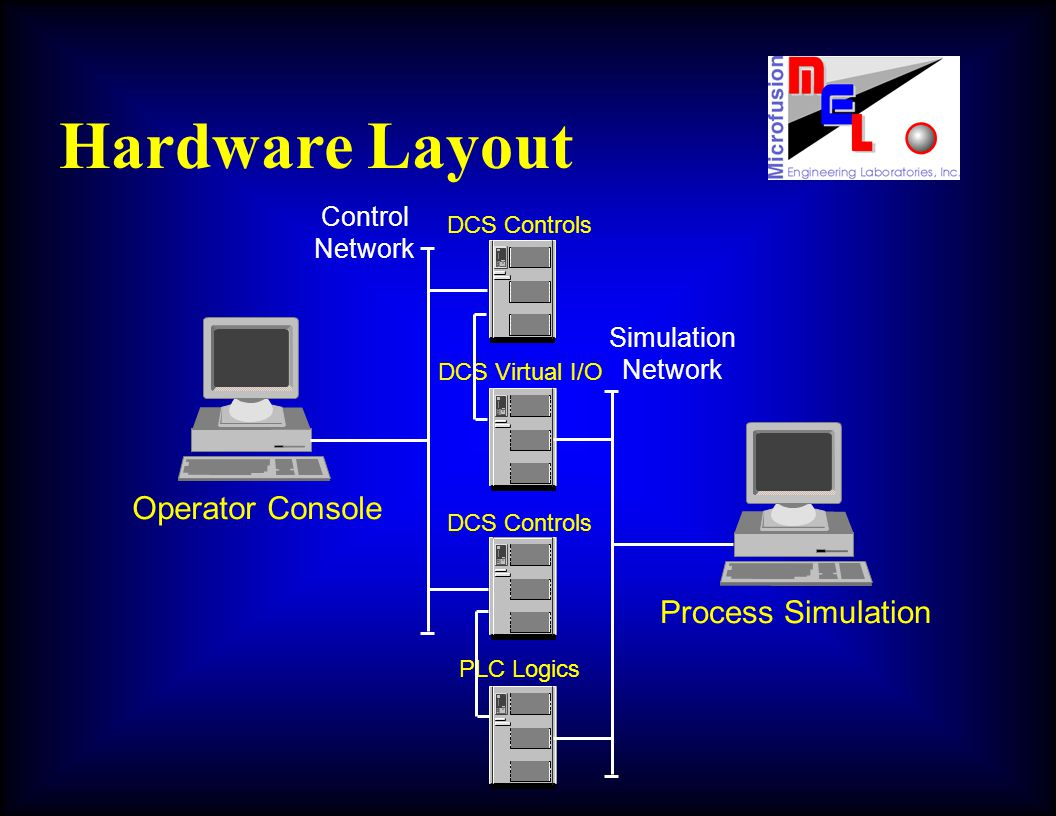 DCS Controls DCS Virtual I/O DCS Controls PLC Logics Process Simulation Simulation Network Operator Console Control Network Hardware Layout