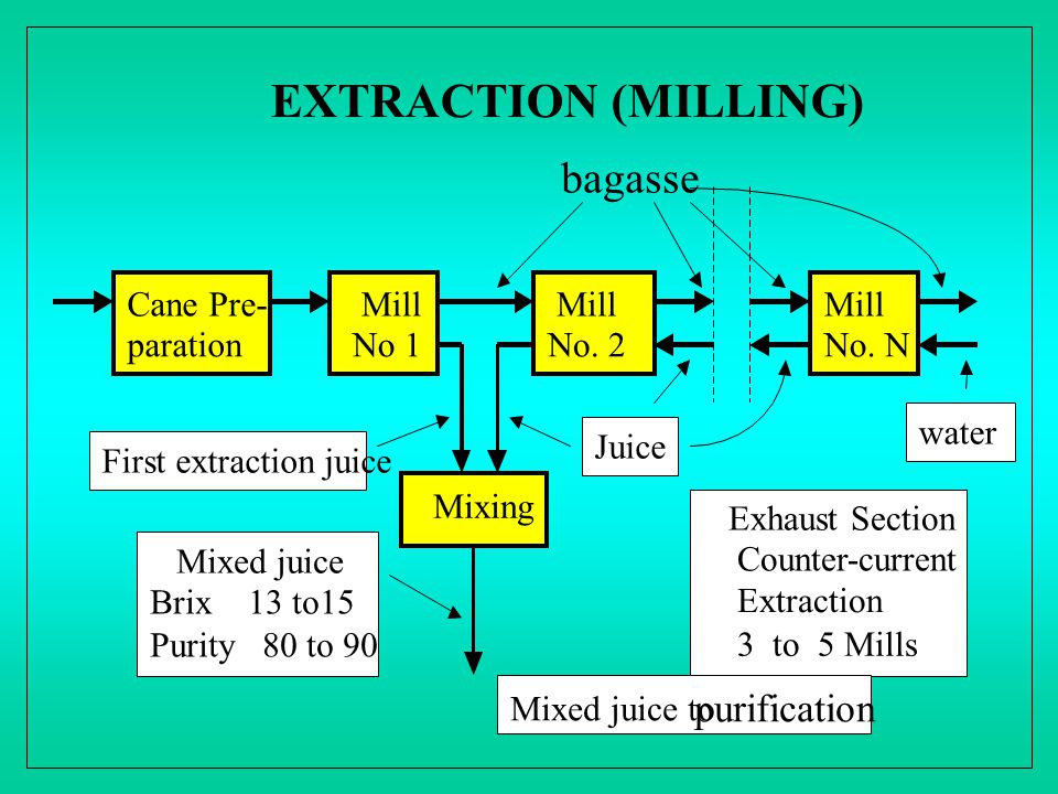 EXTRACTION (MILLING) bagasse Cane Pre- paration Mill No 1 Mill No. 2 Mill No. N Exhaust Section Counter-current Extraction 3 to 5 Mills Mixing Mixed j