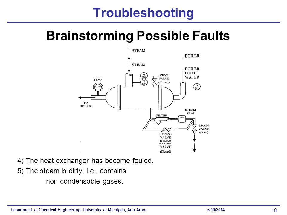 Department of Chemical Engineering, University of Michigan, Ann Arbor 18 6/10/2014 Troubleshooting Brainstorming Possible Faults 4) The heat exchanger has become fouled.