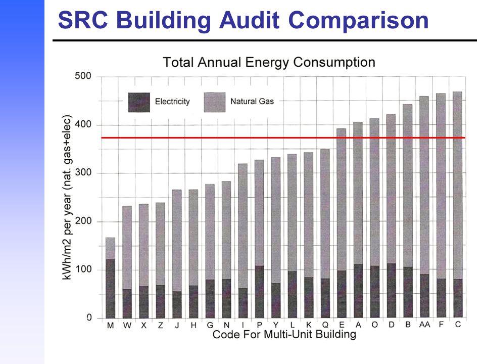 C EXHAUST = C SUPPLY + N / kV Average exhaust level of CO 2 : 578.9 ppm Average supply level of CO 2 : 460.3 ppm.