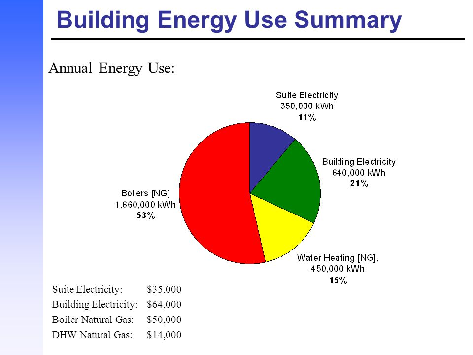 Reduce DHW Load by 80% Combination of solar water heating, wastewater heat recovery, and water conservation.