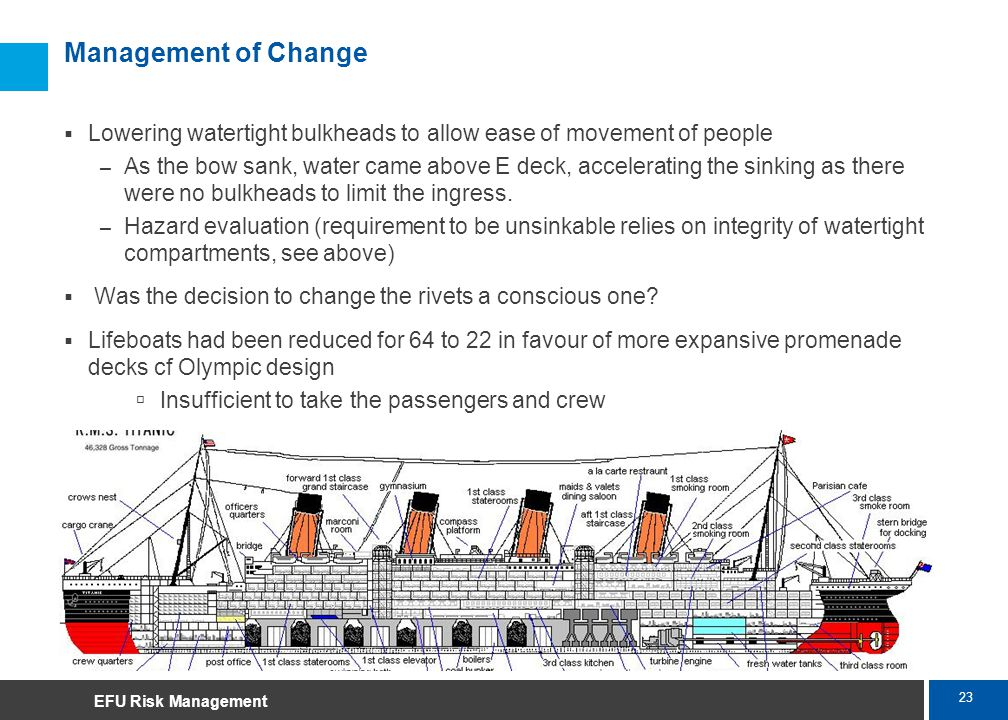 23 Marsh Management of Change Lowering watertight bulkheads to allow ease of movement of people – As the bow sank, water came above E deck, accelerati