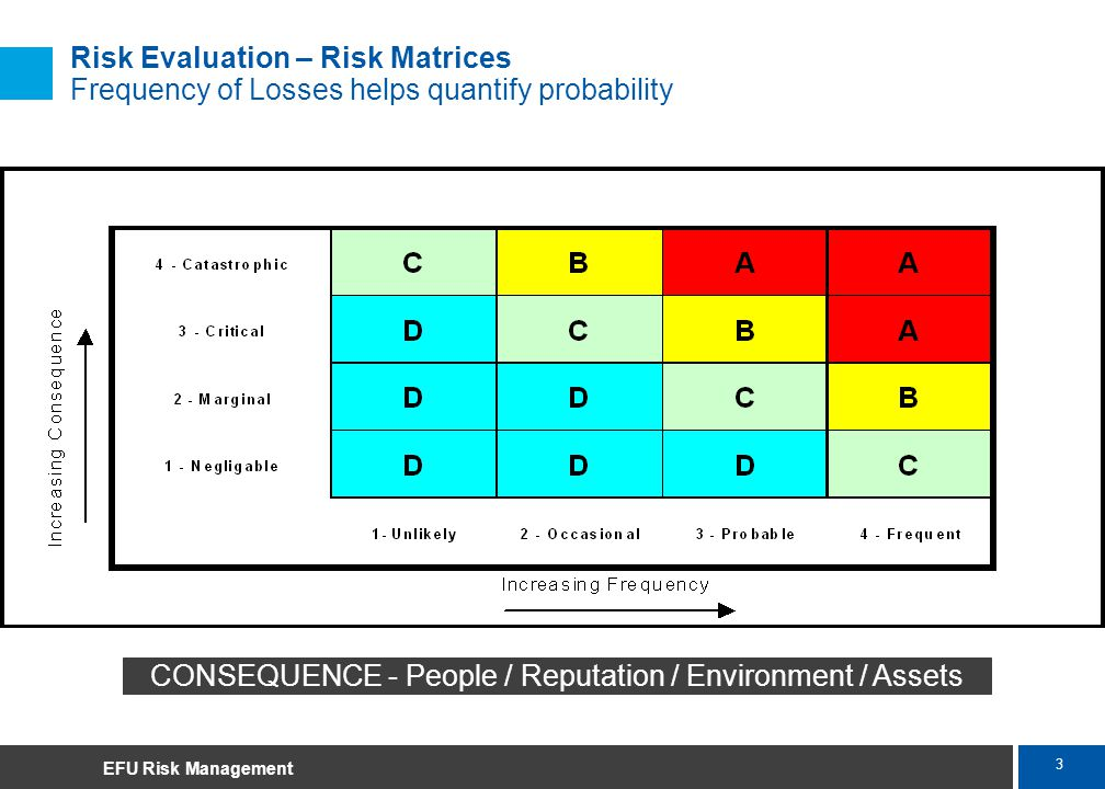 3 Marsh Risk Evaluation – Risk Matrices Frequency of Losses helps quantify probability CONSEQUENCE - People / Reputation / Environment / Assets EFU Ri