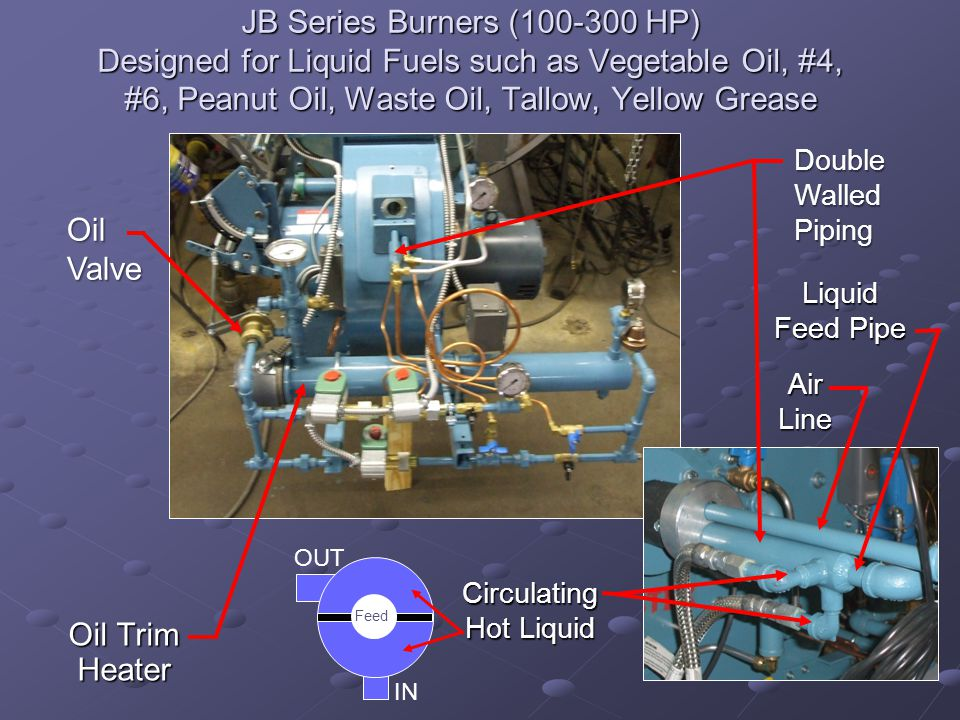 JB Series Burners (100-300 HP) Designed for Liquid Fuels such as Vegetable Oil, #4, #6, Peanut Oil, Waste Oil, Tallow, Yellow Grease Oil Trim Heater Double Walled Piping Oil Valve Circulating Hot Liquid Liquid Feed Pipe IN OUT Air Line Feed