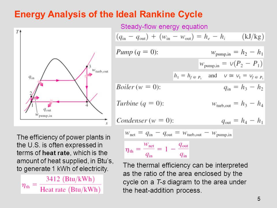 6 DEVIATION OF ACTUAL VAPOR POWER CYCLES FROM IDEALIZED ONES (a) Deviation of actual vapor power cycle from the ideal Rankine cycle.