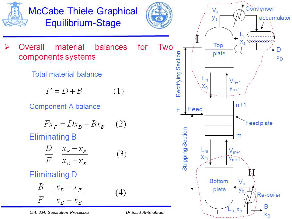Dr Saad Al-ShahraniChE 334: Separation Processes McCabe Thiele Graphical Equilibrium-Stage V n+1 y n+1 LnxnLnxn V m+1 y m+1 LmxmLmxm Feed DxDDxD accumulator VayaVaya Feed plate n+1 m Stripping Section Rectifying Section BxBBxB Condenser Re-boiler VbybVbyb L b, x b Bottom plate Top plate LaxaLaxa I II Overall material balances for Two components systems Total material balance Component A balance Eliminating B Eliminating D F