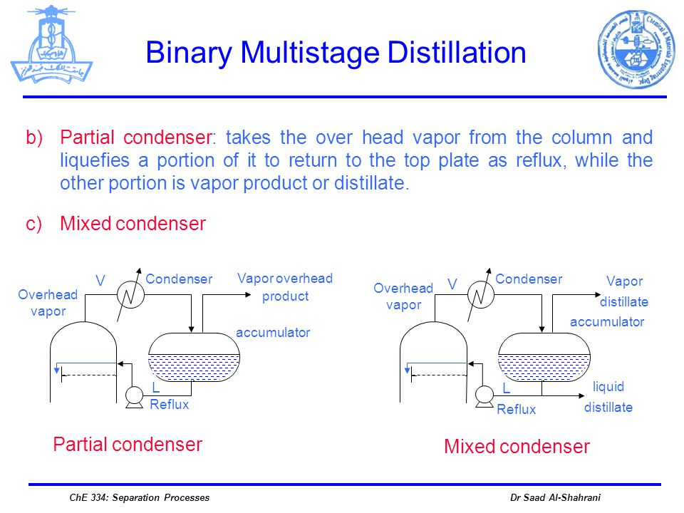 Dr Saad Al-ShahraniChE 334: Separation Processes b)Partial condenser: takes the over head vapor from the column and liquefies a portion of it to retur