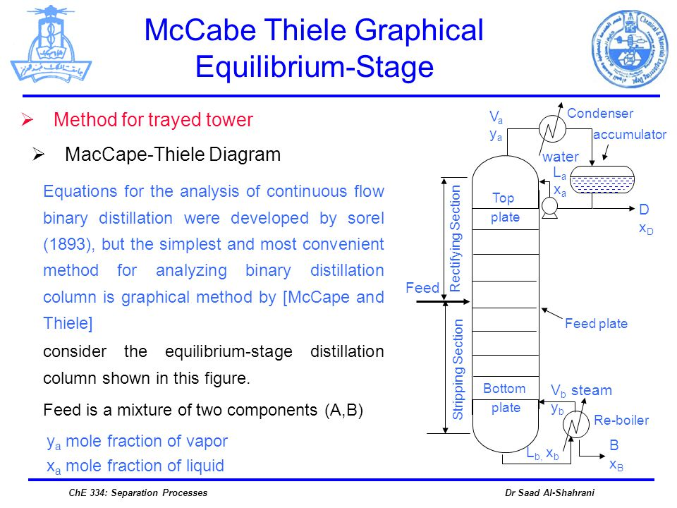 Dr Saad Al-ShahraniChE 334: Separation Processes Feed McCabe Thiele Graphical Equilibrium-Stage Method for trayed tower MacCape-Thiele Diagram DxDDxD