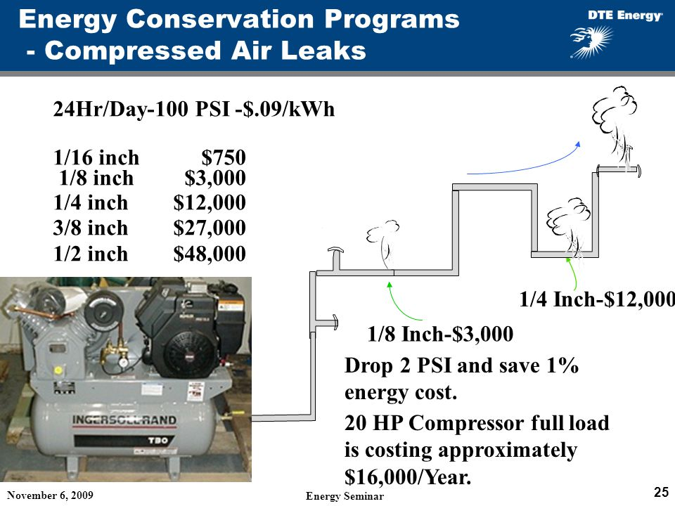 Energy Conservation Programs - Compressed Air Leaks November 6, 2009 Energy Seminar 25 24Hr/Day-100 PSI -$.09/kWh 1/16 inch $750 1/8 inch $3,000 1/4 inch $12,000 3/8 inch $27,000 1/2 inch $48,000 1/4 Inch-$12,000 1/8 Inch-$3,000 Drop 2 PSI and save 1% energy cost.