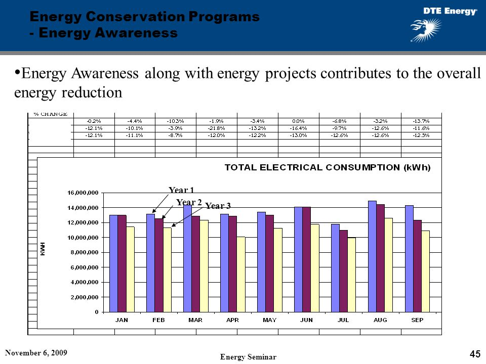 Energy Conservation Programs - Energy Awareness Energy Awareness along with energy projects contributes to the overall energy reduction Year 1 Year 2 Year 3 November 6, 2009 45 Energy Seminar