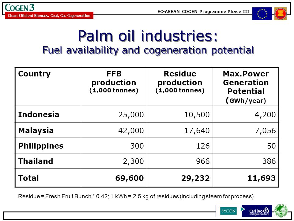 EC-ASEAN COGEN Programme Phase III Clean Efficient Biomass, Coal, Gas Cogeneration Palm oil industries: Fuel availability and cogeneration potential P