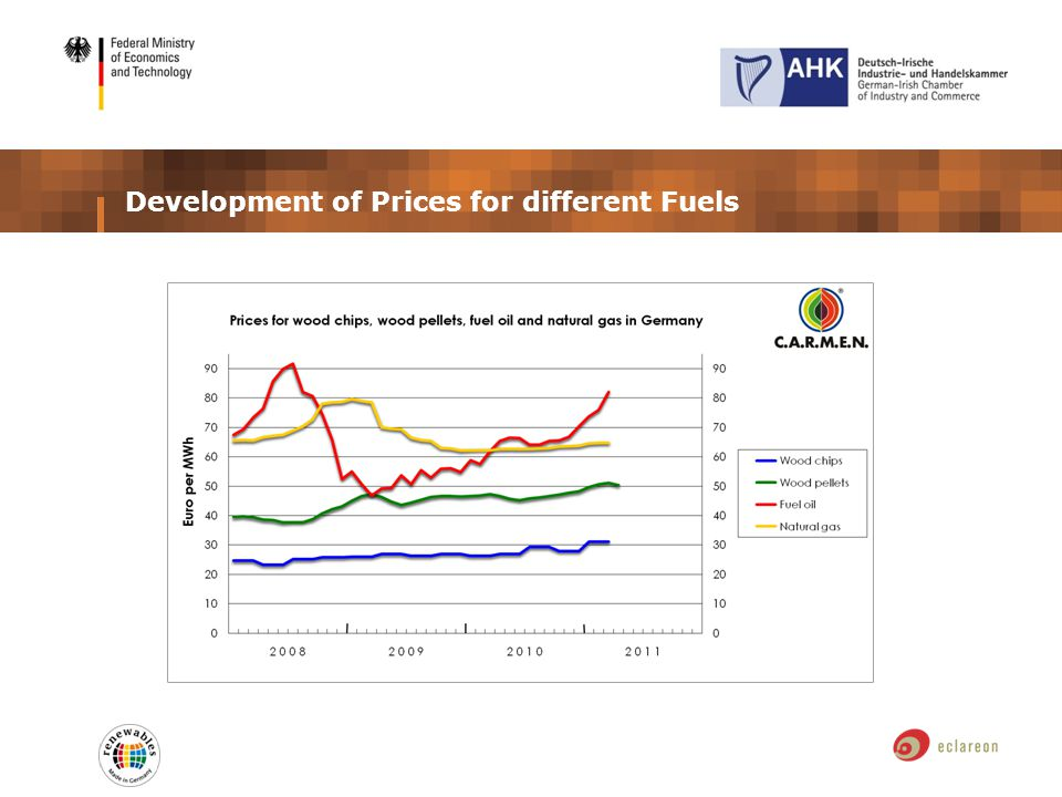 Development of Prices for different Fuels