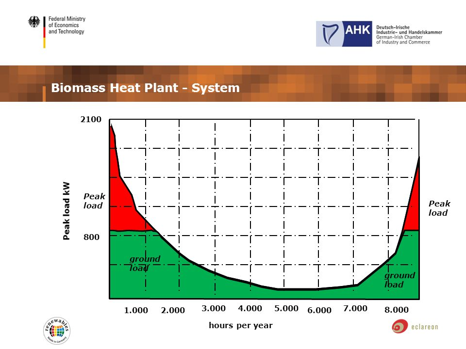 2100 800 hours per year 1.000 5.000 6.000 7.000 8.000 2.000 3.0004.000 Biomass Heat Plant - System Peak load ground load