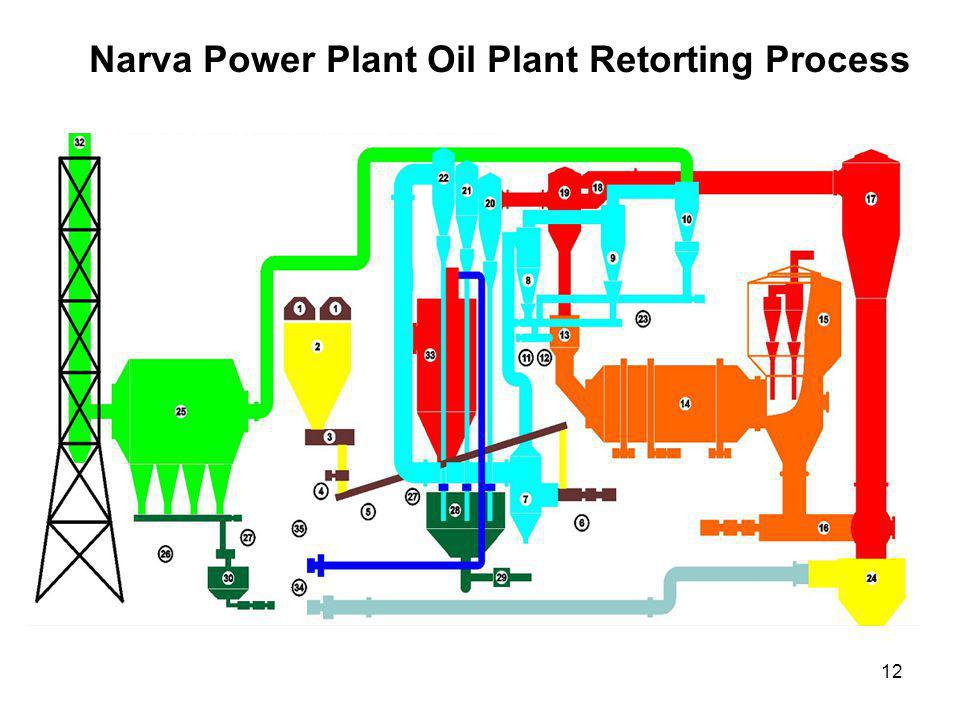 12 Narva Power Plant Oil Plant Retorting Process