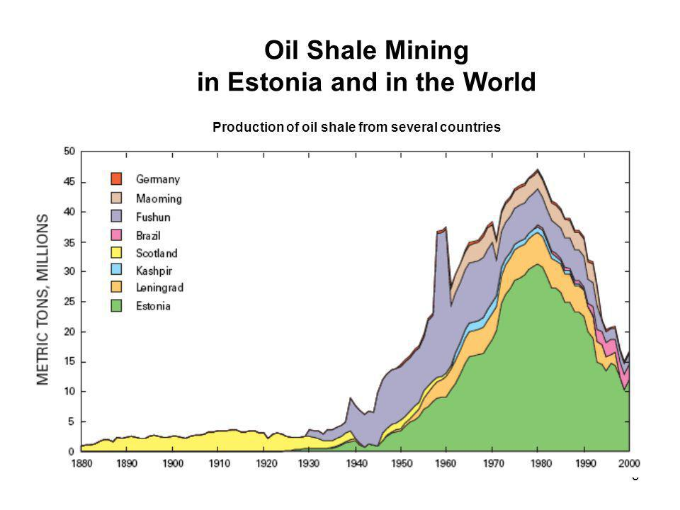 3 Oil Shale Mining in Estonia and in the World Production of oil shale from several countries
