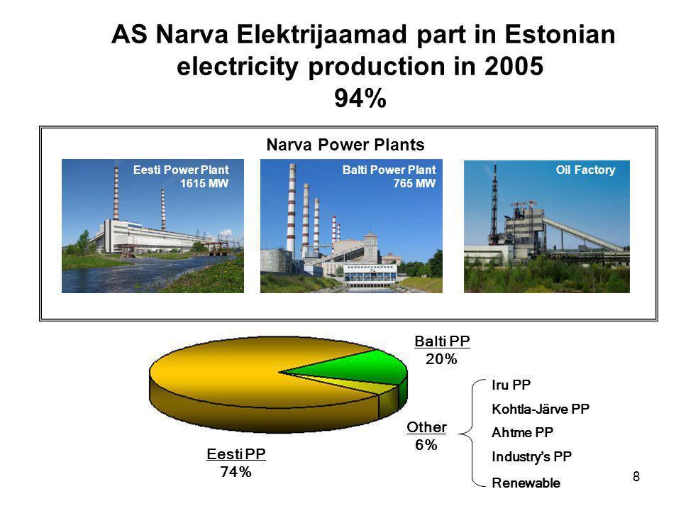 8 Narva Power Plants Eesti Power Plant 1615 MW Balti Power Plant 765 MW Oil Factory Eesti PP 74% AS Narva Elektrijaamad part in Estonian electricity production in 2005 94% Iru PP Kohtla-Järve PP Ahtme PP Industrys PP Renewable Balti PP 20% Eesti PP 74% Other 6%