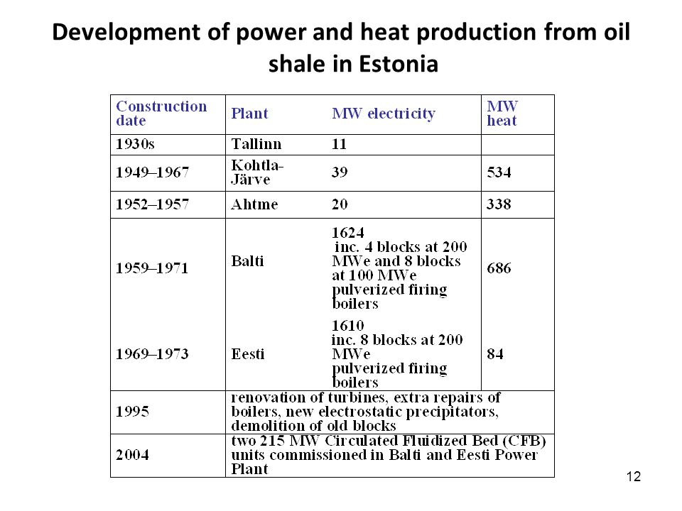12 Development of power and heat production from oil shale in Estonia