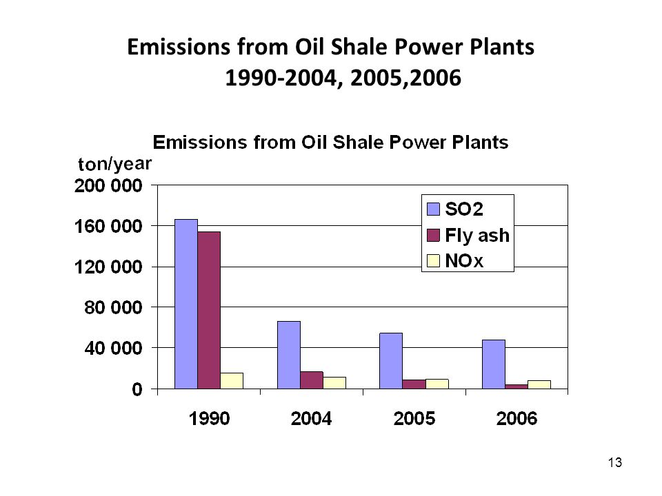 13 Emissions from Oil Shale Power Plants 1990-2004, 2005,2006