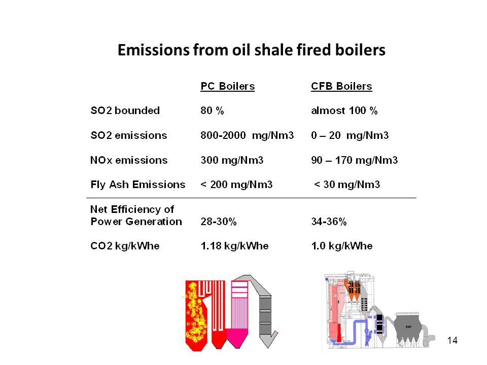14 Emissions from oil shale fired boilers
