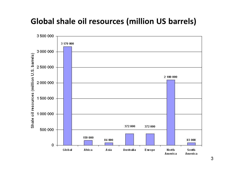 3 Global shale oil resources (million US barrels)