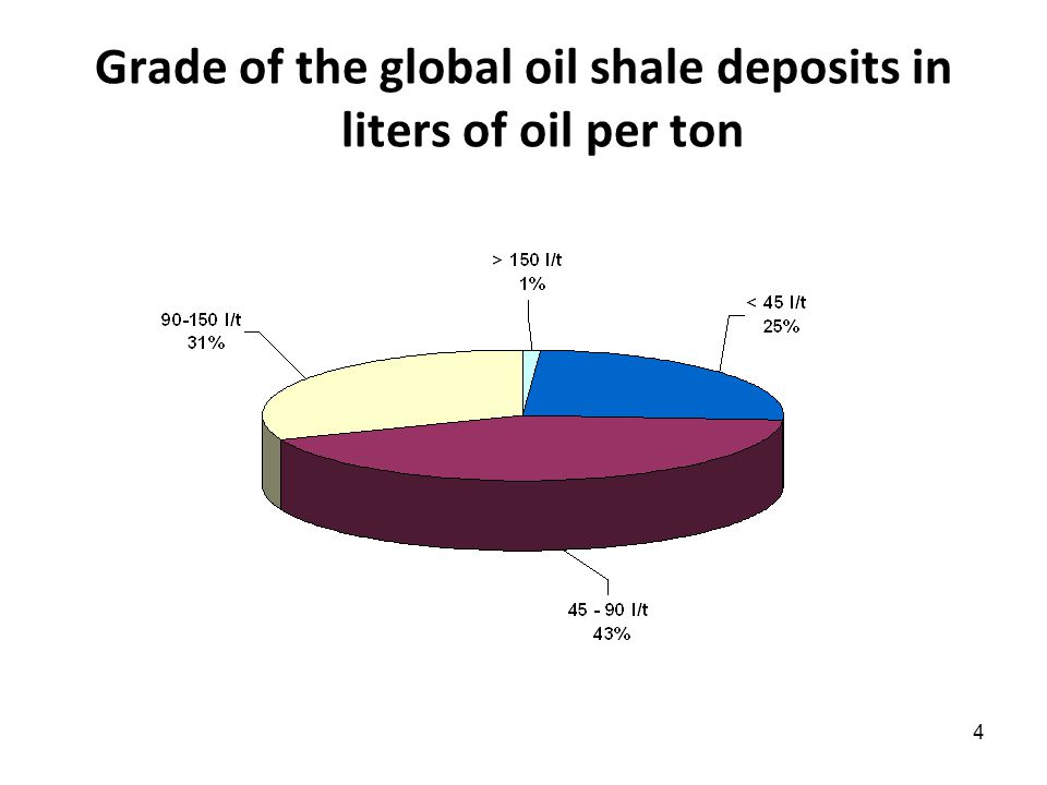 4 Grade of the global oil shale deposits in liters of oil per ton
